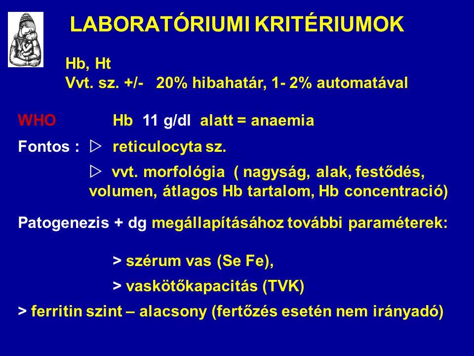 LABORATÓRIUMI KRITÉRIUMOK Hb, Ht Vvt. sz. +/- 20% hibahatár, 1- 2% automatával WHOHb 11 g/dl alatt = anaemia Fontos :  reticulocyta sz.  vvt. morfol
