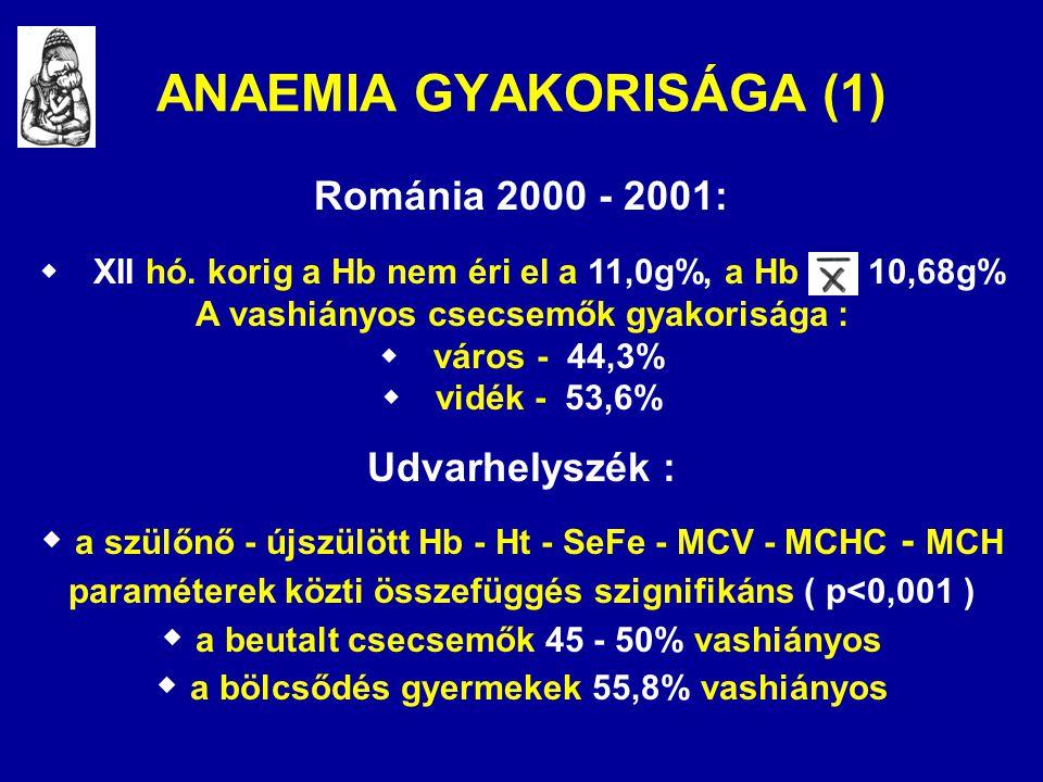 ANAEMIA GYAKORISÁGA (1) Románia 2000 - 2001:  XII hó. korig a Hb nem éri el a 11,0g%, a Hb 10,68g% A vashiányos csecsemők gyakorisága :  város - 4