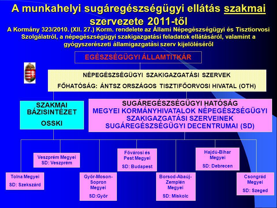 EGÉSZSÉGÜGYI ÁLLAMTITKÁR SZAKMAI BÁZISINTÉZET OSSKI Veszprém Megyei SD: Veszprém Győr-Moson- Sopron Megyei SD:Győr Borsod-Abaúj- Zemplén Megyei SD: Mi