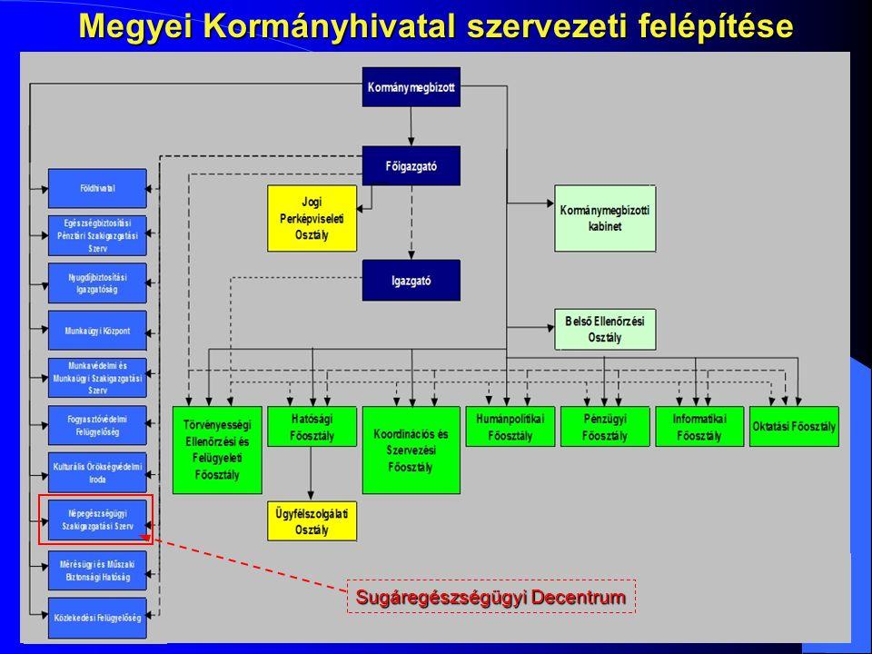 Megyei Kormányhivatal szervezeti felépítése...... Sugáregészségügyi Decentrum