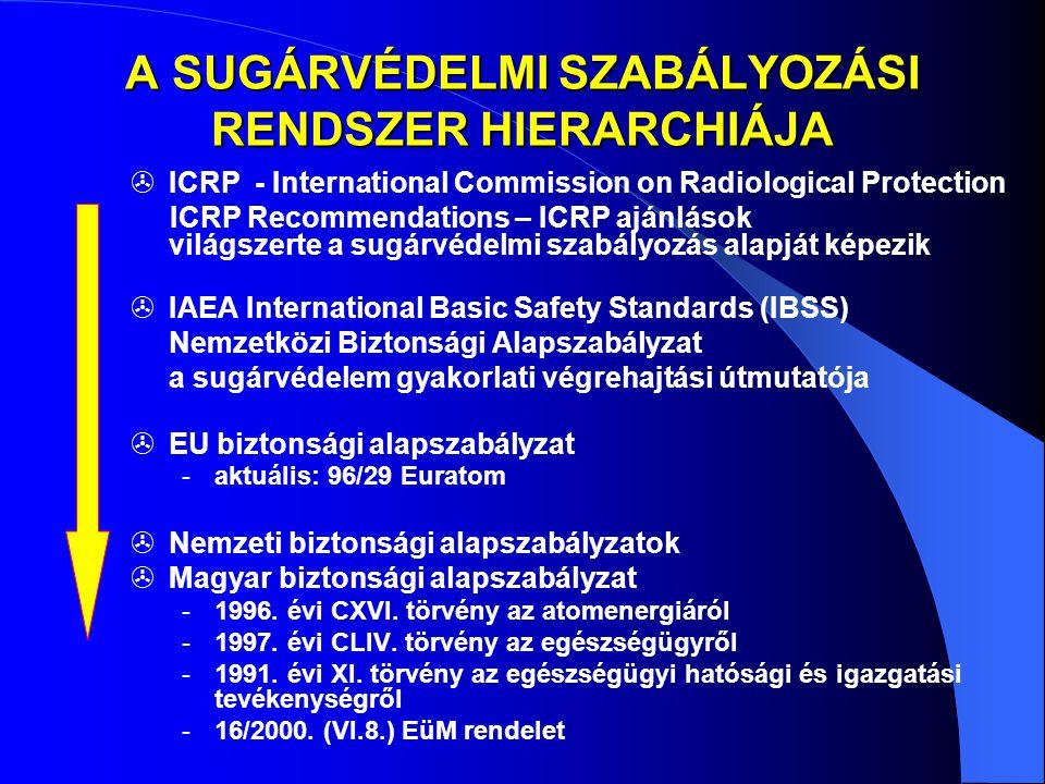 Hatósági rendszer  Az atomenergia biztonságos alkalmazásának irányítása és felügyelete a Kormány feladata.