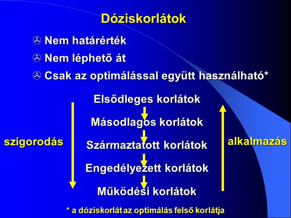 Dóziskorlátok  Nem határérték  Nem léphető át  Csak az optimálással együtt használható* Elsődleges korlátok Másodlagos korlátok Származtatott korlá