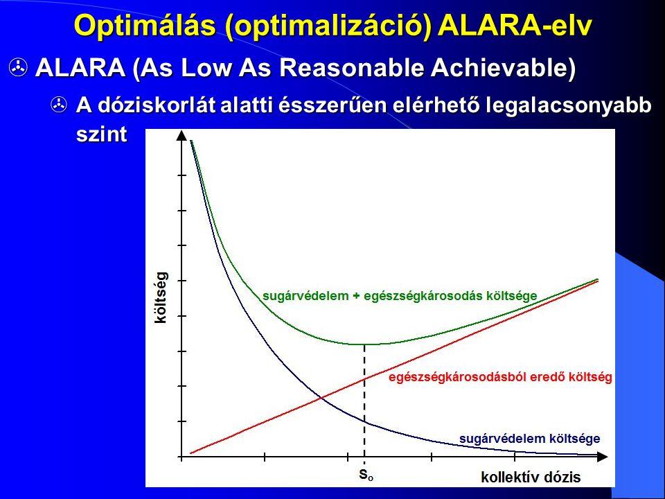 Optimálás (optimalizáció) ALARA-elv  ALARA (As Low As Reasonable Achievable)  A dóziskorlát alatti ésszerűen elérhető legalacsonyabb szint