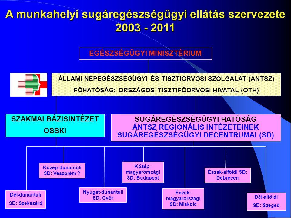 EGÉSZSÉGÜGYI MINISZTÉRIUM ÁLLAMI NÉPEGÉSZSÉGÜGYI ÉS TISZTIORVOSI SZOLGÁLAT (ÁNTSZ) FŐHATÓSÁG: ORSZÁGOS TISZTIFŐORVOSI HIVATAL (OTH) SZAKMAI BÁZISINTÉZ