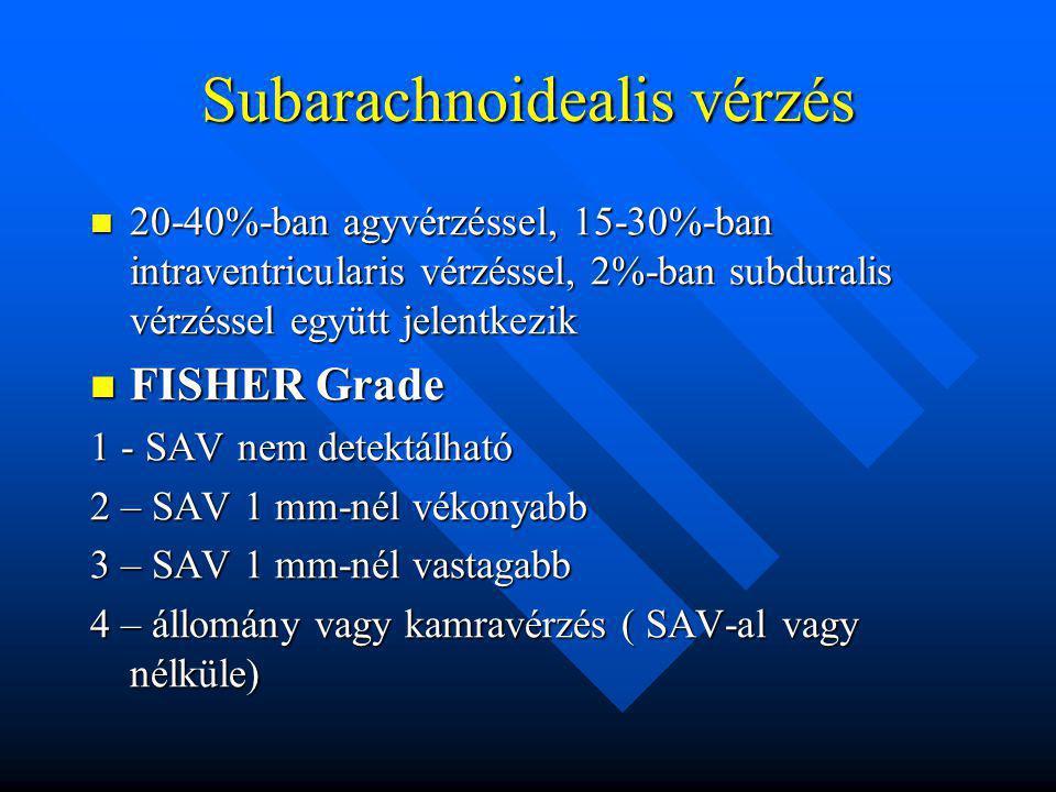 Subarachnoidealis vérzés 20-40%-ban agyvérzéssel, 15-30%-ban intraventricularis vérzéssel, 2%-ban subduralis vérzéssel együtt jelentkezik 20-40%-ban a