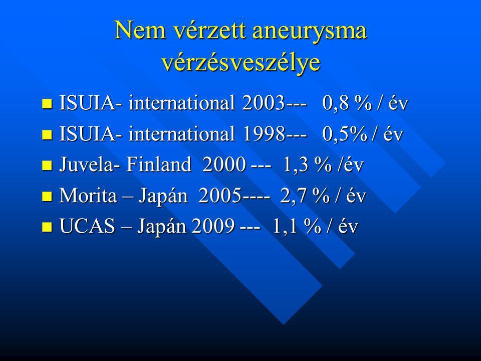 Nem vérzett aneurysma vérzésveszélye ISUIA- international 2003--- 0,8 % / év ISUIA- international 2003--- 0,8 % / év ISUIA- international 1998--- 0,5%