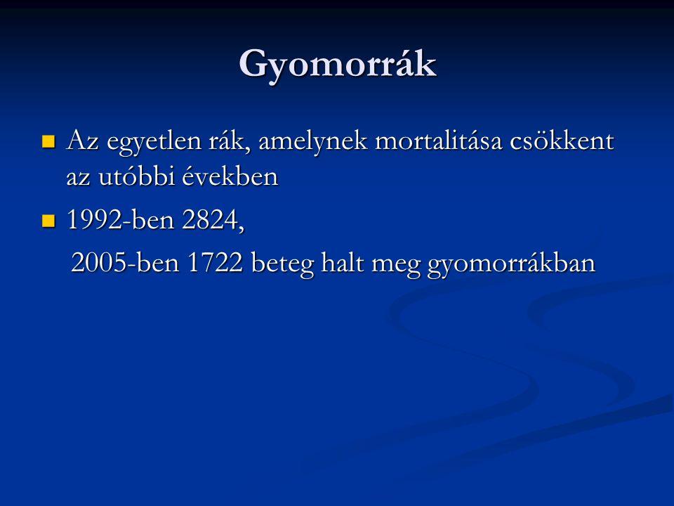 Gyomorrák Az egyetlen rák, amelynek mortalitása csökkent az utóbbi években Az egyetlen rák, amelynek mortalitása csökkent az utóbbi években 1992-ben 2824, 1992-ben 2824, 2005-ben 1722 beteg halt meg gyomorrákban 2005-ben 1722 beteg halt meg gyomorrákban