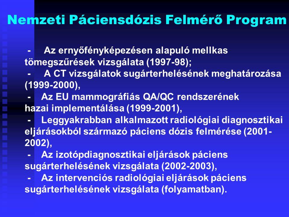 - Az ernyőfényképezésen alapuló mellkas tömegszűrések vizsgálata (1997-98); - A CT vizsgálatok sugárterhelésének meghatározása (1999-2000), - Az EU ma