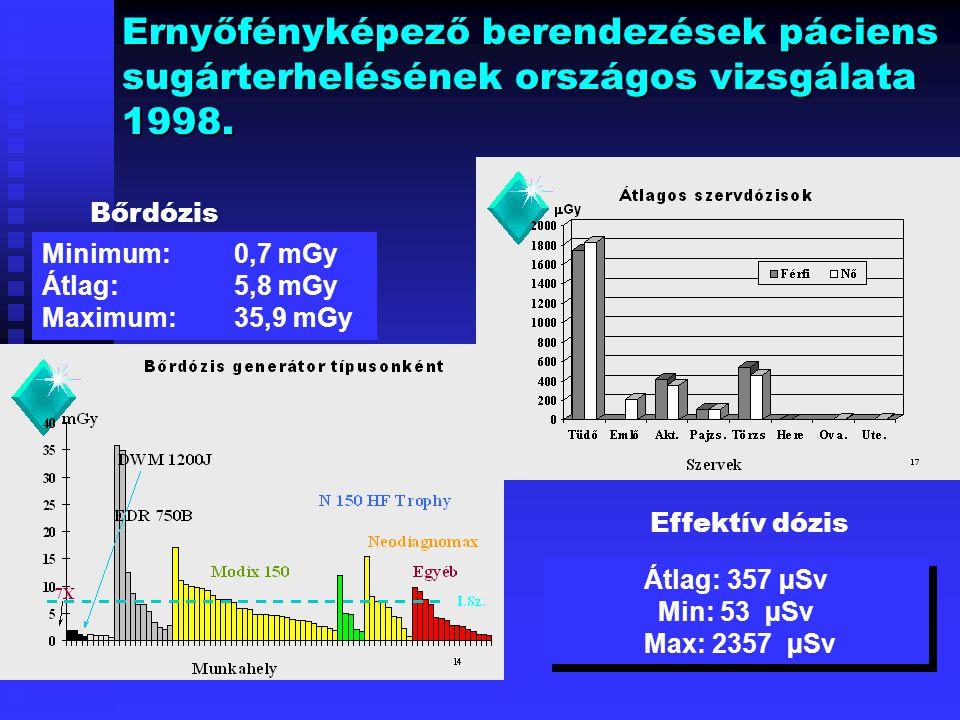 Ernyőfényképező berendezések páciens sugárterhelésének országos vizsgálata 1998. Bőrdózis Minimum:0,7 mGy Átlag: 5,8 mGy Maximum: 35,9 mGy Effektív dó