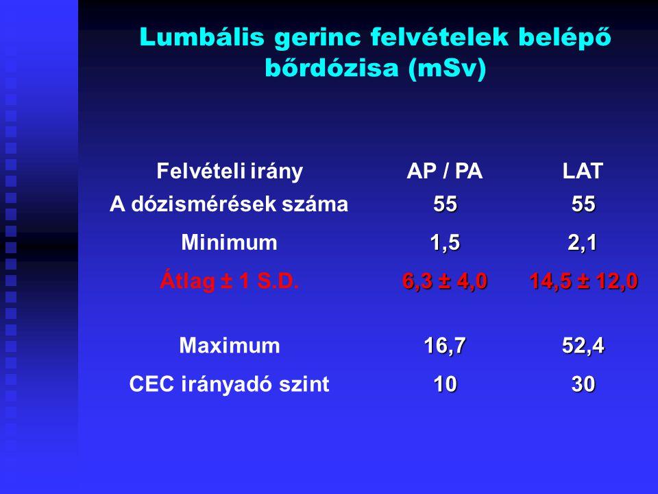 Lumbális gerinc felvételek belépő bőrdózisa (mSv) Felvételi irányAP / PALAT A dózismérések száma5555 Minimum1,52,1 Átlag ± 1 S.D. 6,3 ± 4,0 14,5 ± 12,