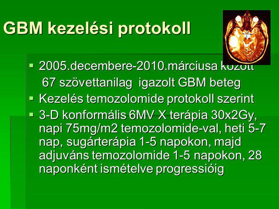 GBM kezelési protokoll  2005.decembere-2010.márciusa között 67 szövettanilag igazolt GBM beteg 67 szövettanilag igazolt GBM beteg  Kezelés temozolomide protokoll szerint  3-D konformális 6MV X terápia 30x2Gy, napi 75mg/m2 temozolomide-val, heti 5-7 nap, sugárterápia 1-5 napokon, majd adjuváns temozolomide 1-5 napokon, 28 naponként ismételve progressióig