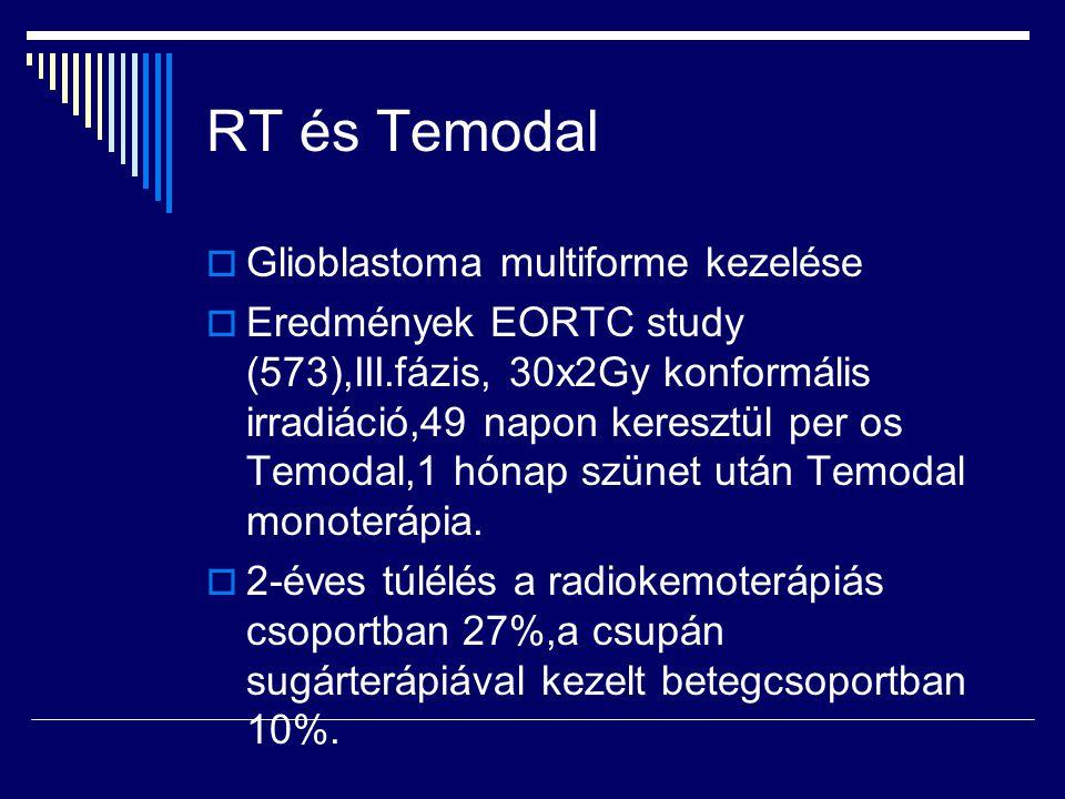 RT és Temodal  Glioblastoma multiforme kezelése  Eredmények EORTC study (573),III.fázis, 30x2Gy konformális irradiáció,49 napon keresztül per os Tem