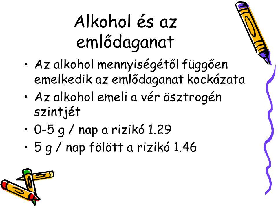 Alkohol és az emlődaganat Az alkohol mennyiségétől függően emelkedik az emlődaganat kockázata Az alkohol emeli a vér ösztrogén szintjét 0-5 g / nap a