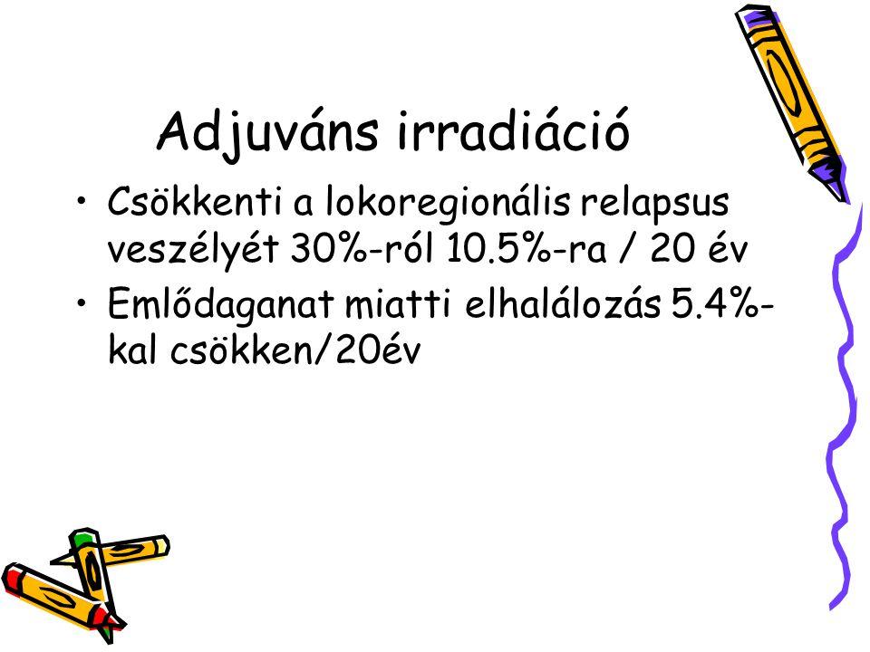 Adjuváns irradiáció Csökkenti a lokoregionális relapsus veszélyét 30%-ról 10.5%-ra / 20 év Emlődaganat miatti elhalálozás 5.4%- kal csökken/20év