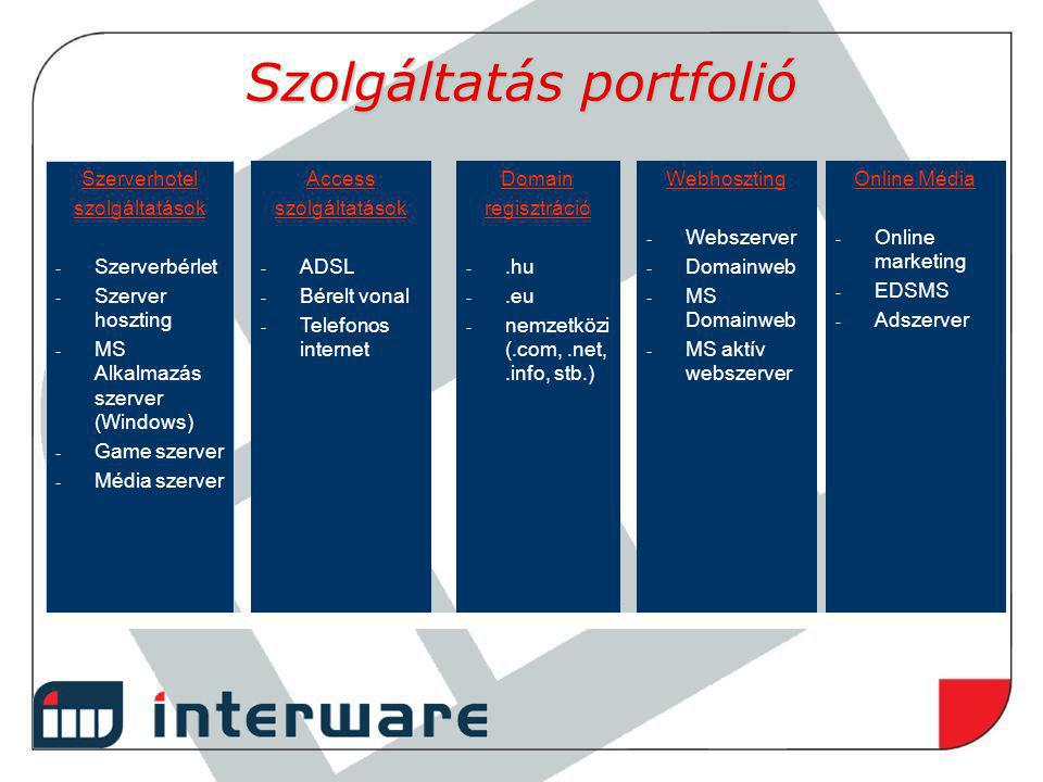 Szolgáltatás portfolió Szerverhotel szolgáltatások - Szerverbérlet - Szerver hoszting - MS Alkalmazás szerver (Windows) - Game szerver - Média szerver