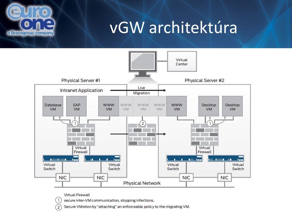 vGW architektúra
