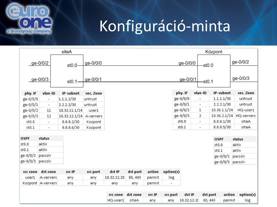Konfiguráció-minta