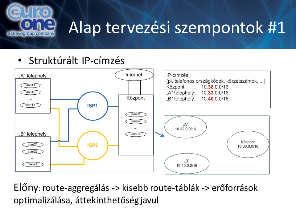 Virtualizált környezet Probléma: VM-VM közti forgalom figyelése, szűrése Megoldások: – VMWare-en kívül tűzfalazni: teljesítmény, késleltetés, vMotion, … – Virtualizált tűzfal: Juniper vGW: stateful, IDS, AV VMSafe-certified