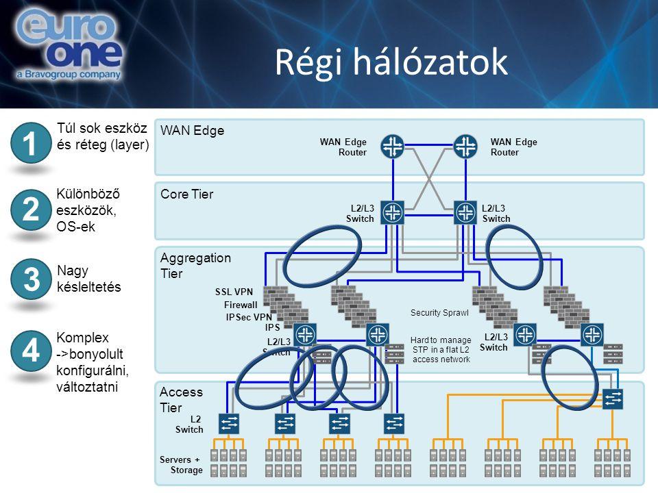 Régi hálózatok SSL VPN Firewall IPSec VPN IPS L2 Switch L2/L3 Switch WAN Edge Router Servers + Storage Túl sok eszköz és réteg (layer) 1 Különböző esz