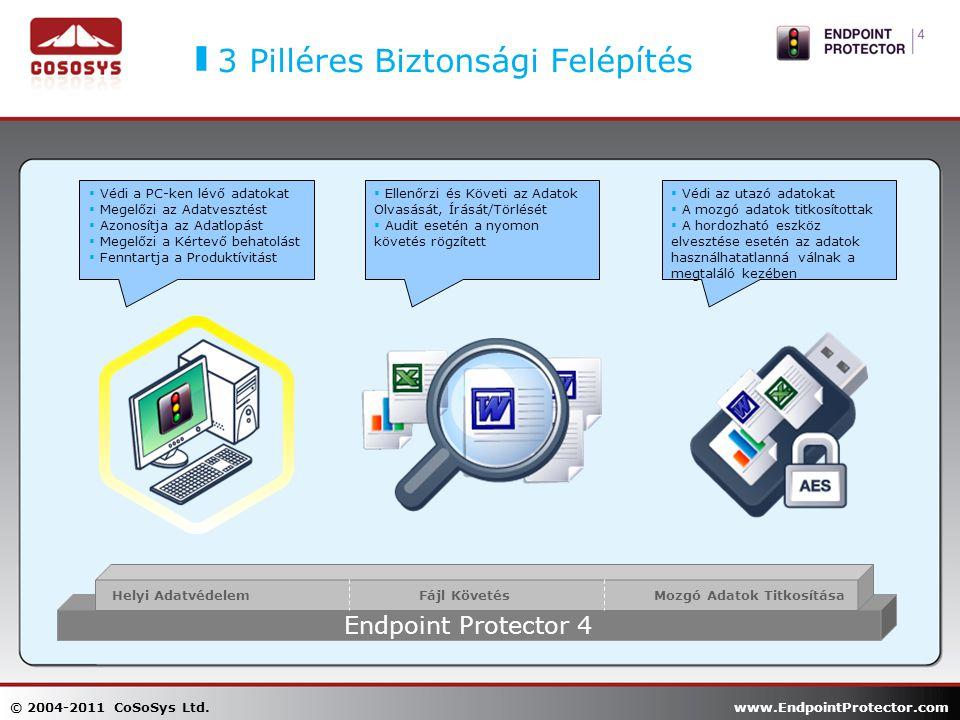 3 Pilléres Biztonsági Felépítés  Védi a PC-ken lévő adatokat  Megelőzi az Adatvesztést  Azonosítja az Adatlopást  Megelőzi a Kértevő behatolást  Fenntartja a Produktívitást  Ellenőrzi és Követi az Adatok Olvasását, Írását/Törlését  Audit esetén a nyomon követés rögzített  Védi az utazó adatokat  A mozgó adatok titkosítottak  A hordozható eszköz elvesztése esetén az adatok használhatatlanná válnak a megtaláló kezében Endpoint Protector 4 Helyi AdatvédelemFájl KövetésMozgó Adatok Titkosítása © 2004-2011 CoSoSys Ltd.