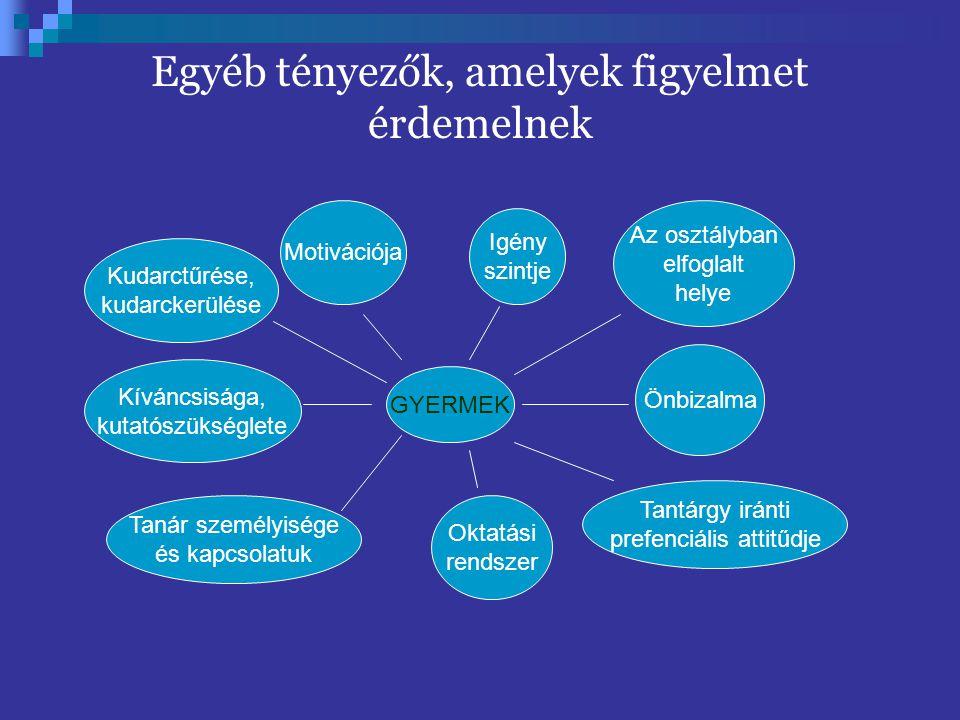 GYERMEK Igény szintje Az osztályban elfoglalt helye Önbizalma Tantárgy iránti prefenciális attitűdje Oktatási rendszer Tanár személyisége és kapcsolat