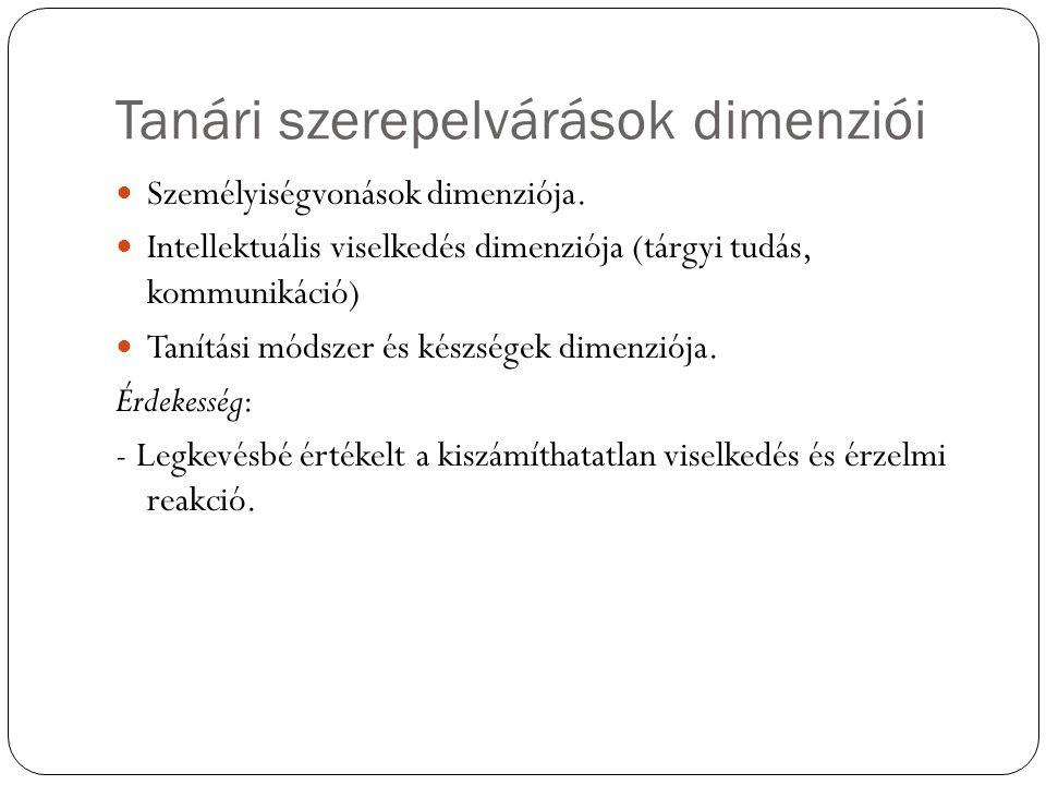Tanári szerepelvárások dimenziói Személyiségvonások dimenziója. Intellektuális viselkedés dimenziója (tárgyi tudás, kommunikáció) Tanítási módszer és
