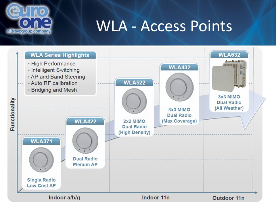WLA - Access Points