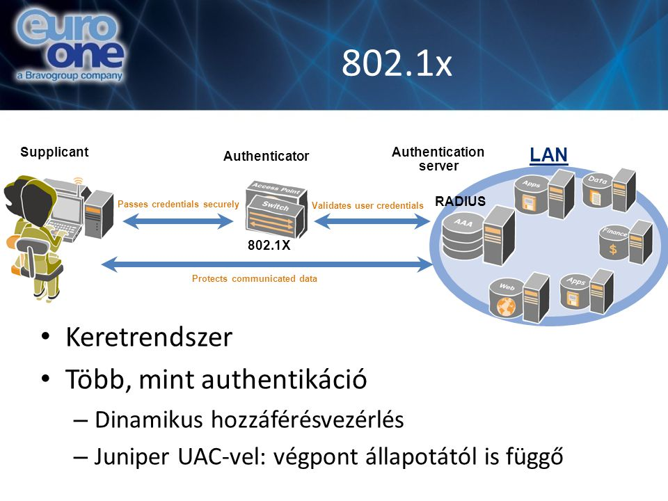 802.1x Keretrendszer Több, mint authentikáció – Dinamikus hozzáférésvezérlés – Juniper UAC-vel: végpont állapotától is függő LAN Validates user credentials Passes credentials Protects communicated data securely Supplicant 802.1X RADIUS Authenticator Authentication server