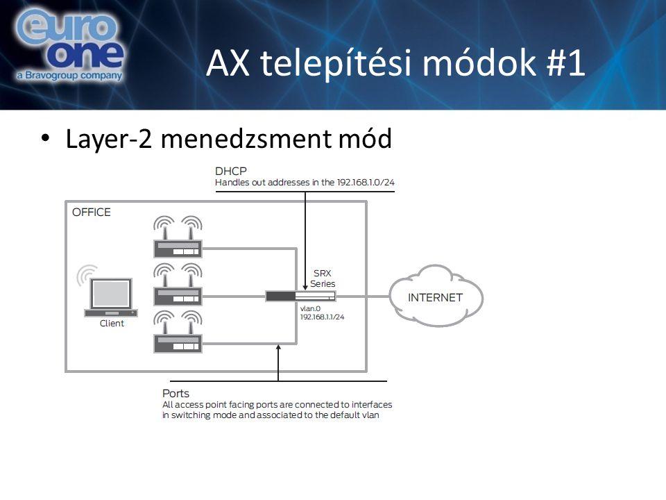 AX telepítési módok #1 Layer-2 menedzsment mód