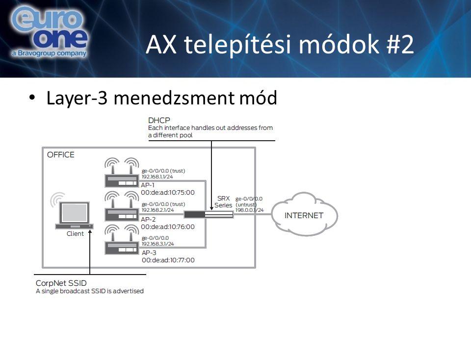 AX telepítési módok #2 Layer-3 menedzsment mód