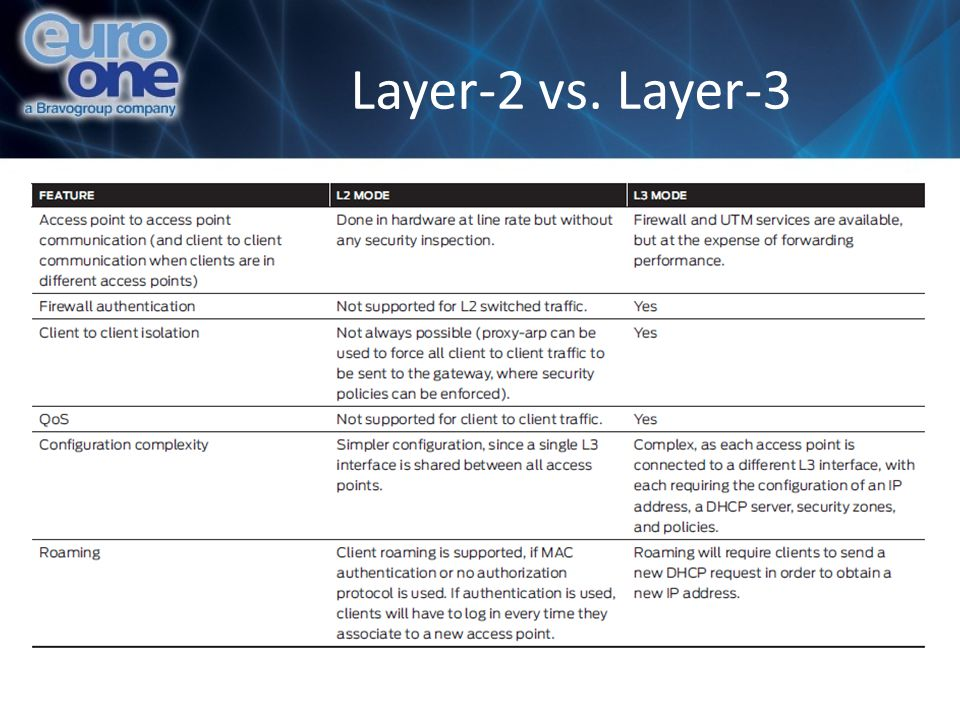 Layer-2 vs. Layer-3