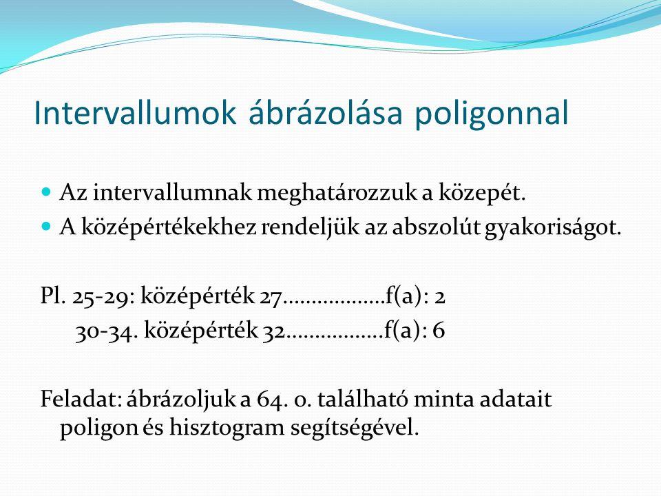 Intervallumok ábrázolása poligonnal Az intervallumnak meghatározzuk a közepét. A középértékekhez rendeljük az abszolút gyakoriságot. Pl. 25-29: középé