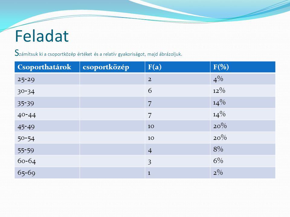 Feladat S zámítsuk ki a csoportközép értéket és a relatív gyakoriságot, majd ábrázoljuk. CsoporthatárokcsoportközépF(a)F(%) 25-2924% 30-34612% 35-3971
