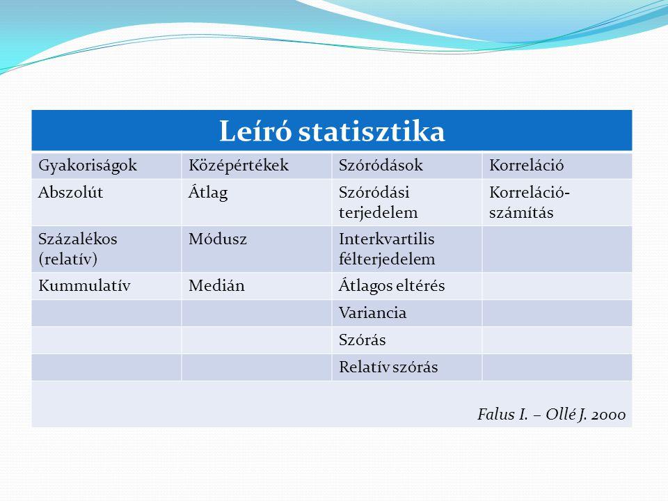 Leíró statisztika GyakoriságokKözépértékekSzóródásokKorreláció AbszolútÁtlagSzóródási terjedelem Korreláció- számítás Százalékos (relatív) MóduszInter