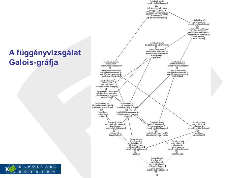 A függényvizsgálat Galois-gráfja