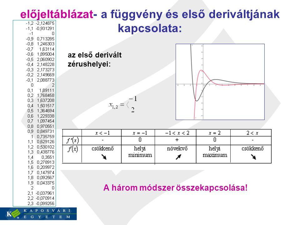 előjeltáblázat- a függvény és első deriváltjának kapcsolata: az első derivált zérushelyei: A három módszer összekapcsolása!