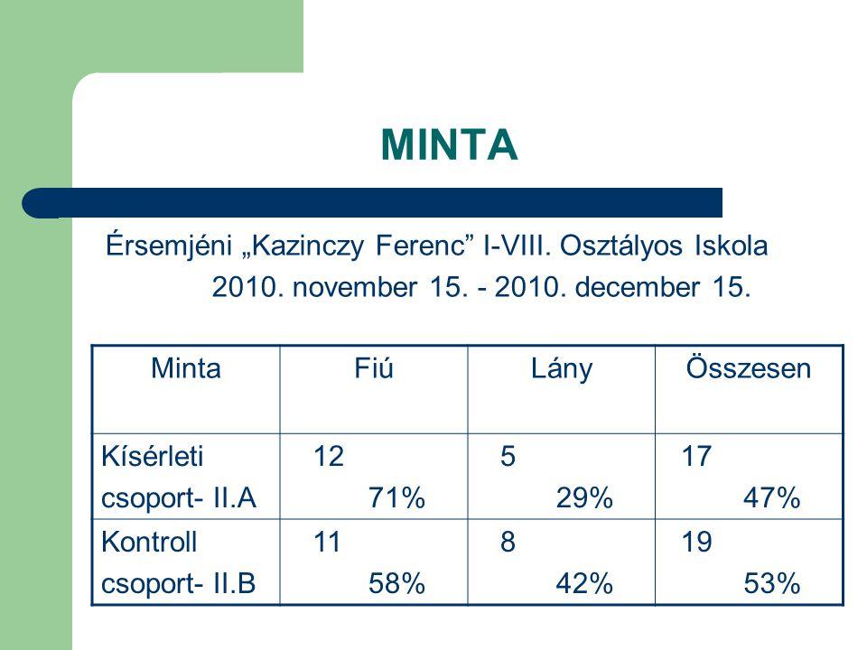 """MINTA Érsemjéni """"Kazinczy Ferenc"""" I-VIII. Osztályos Iskola 2010. november 15. - 2010. december 15. MintaFiúLányÖsszesen Kísérleti csoport- II.A 12 71%"""