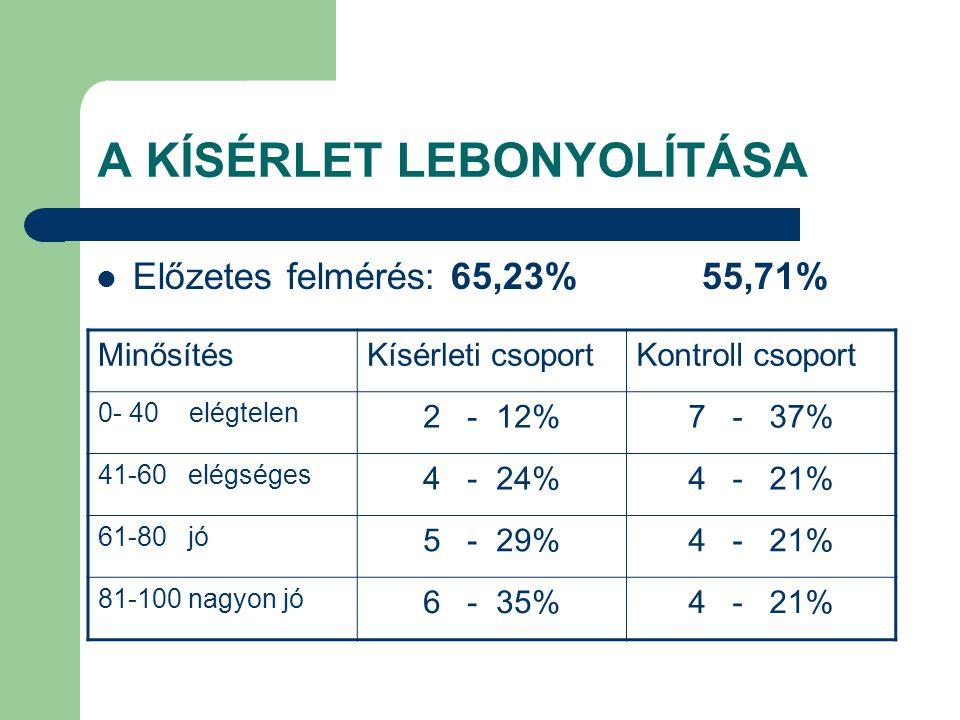 A KÍSÉRLET LEBONYOLÍTÁSA Előzetes felmérés: 65,23% 55,71% MinősítésKísérleti csoportKontroll csoport 0- 40 elégtelen 2 - 12%7 - 37% 41-60 elégséges 4