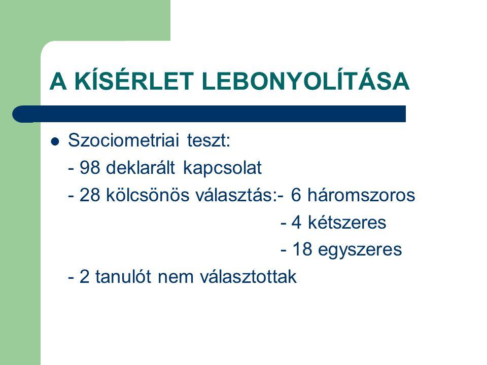 A KÍSÉRLET LEBONYOLÍTÁSA Szociometriai teszt: - 98 deklarált kapcsolat - 28 kölcsönös választás:- 6 háromszoros - 4 kétszeres - 18 egyszeres - 2 tanul
