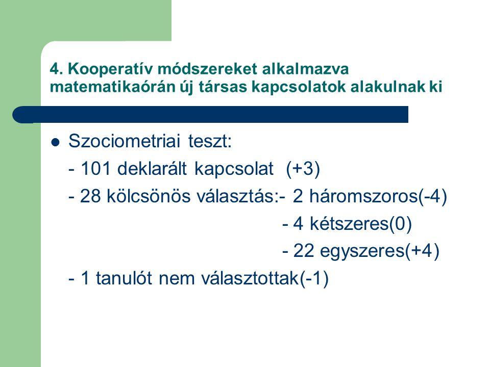 4. Kooperatív módszereket alkalmazva matematikaórán új társas kapcsolatok alakulnak ki Szociometriai teszt: - 101 deklarált kapcsolat (+3) - 28 kölcsö