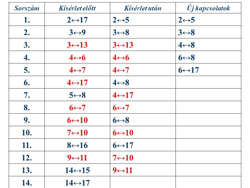 SorszámKísérlet előttKísérlet utánÚj kapcsolatok 1.2↔172↔5 2.3↔93↔8 3.3↔13 4↔8 4.4↔6 6↔8 5.4↔7 6↔17 6.4↔174↔8 7.5↔84↔17 8.6↔7 9.6↔106↔8 10.7↔106↔10 11