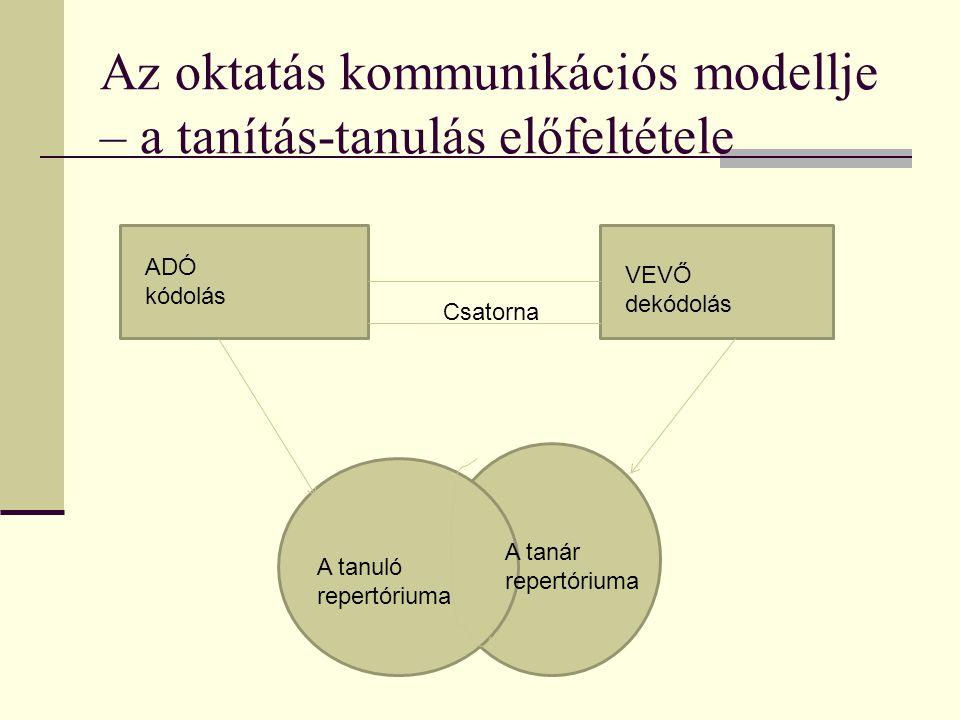Az oktatás kommunikációs modellje – a tanítás-tanulás előfeltétele A tanuló repertóriuma A tanár repertóriuma ADÓ kódolás VEVŐ dekódolás Csatorna