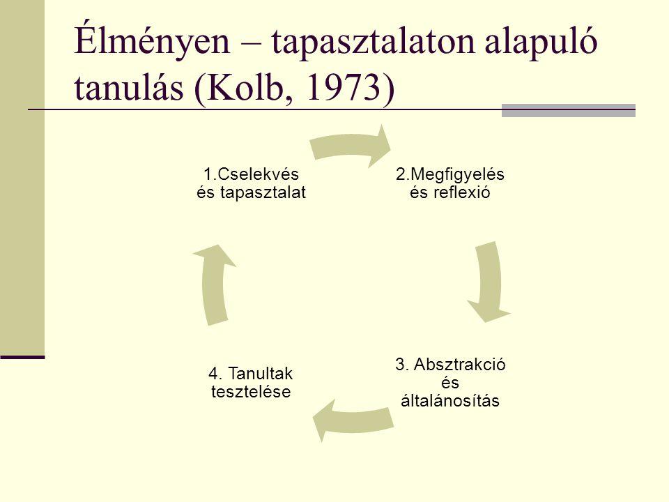 Élményen – tapasztalaton alapuló tanulás (Kolb, 1973) 2.Megfigyelés és reflexió 3. Absztrakció és általánosítás 4. Tanultak tesztelése 1.Cselekvés és