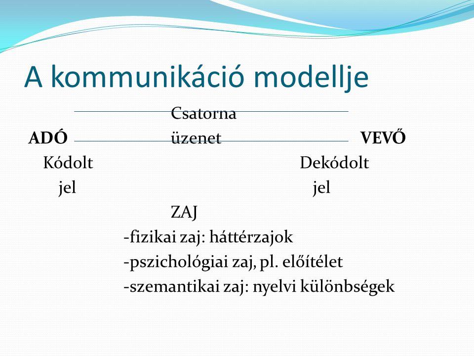 A kommunikáció modellje Csatorna ADÓüzenet VEVŐ Kódolt Dekódolt jeljel ZAJ -fizikai zaj: háttérzajok -pszichológiai zaj, pl.