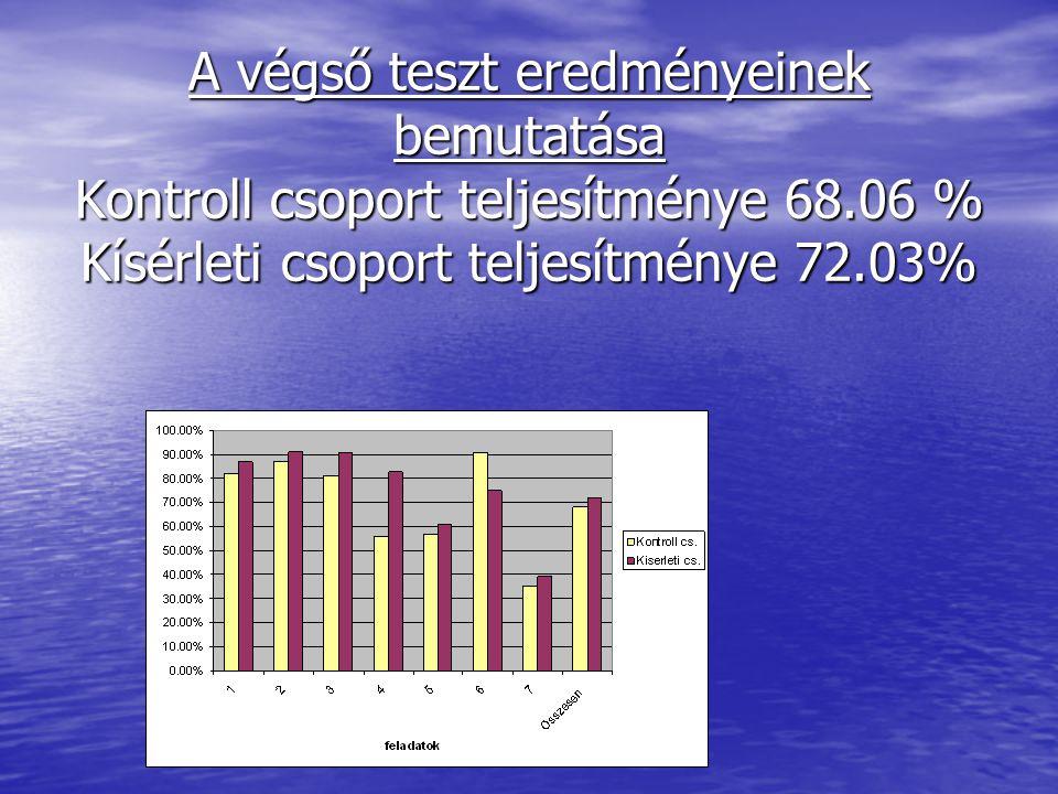 A végső teszt eredményeinek bemutatása Kontroll csoport teljesítménye 68.06 % Kísérleti csoport teljesítménye 72.03%