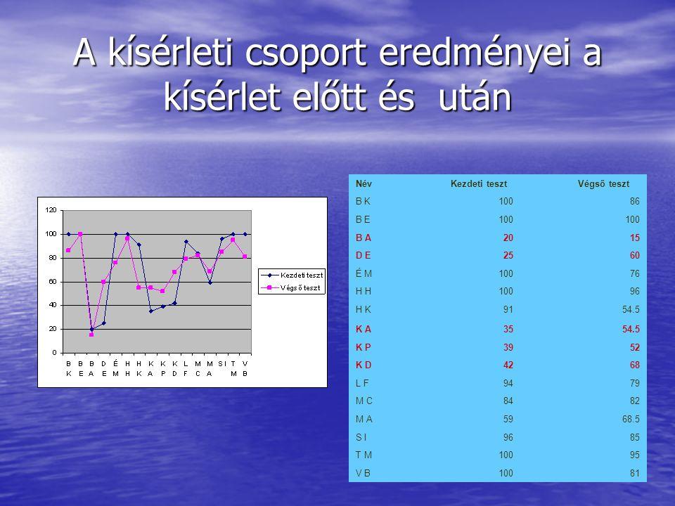 A kísérleti csoport eredményei a kísérlet előtt és után Név Kezdeti teszt Végső teszt B K10086 B E100 B A2015 D E2560 É M10076 H 10096 H K9154.5 K A3554.5 K P3952 K D4268 L F9479 M C8482 M A5968.5 S I9685 T M10095 V B10081