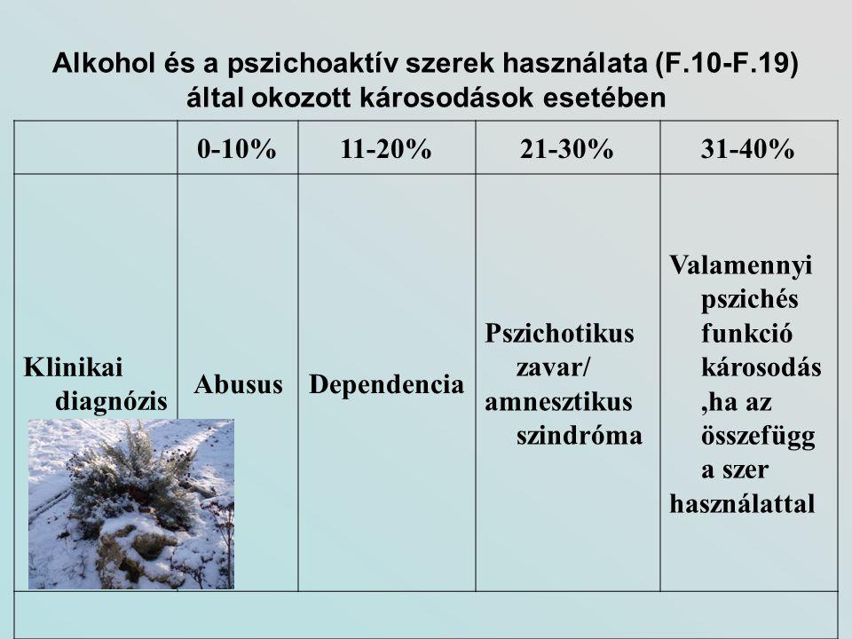 Alkohol és a pszichoaktív szerek használata (F.10-F.19) által okozott károsodások esetében 0-10%11-20%21-30%31-40% Klinikai diagnózis AbususDependenci