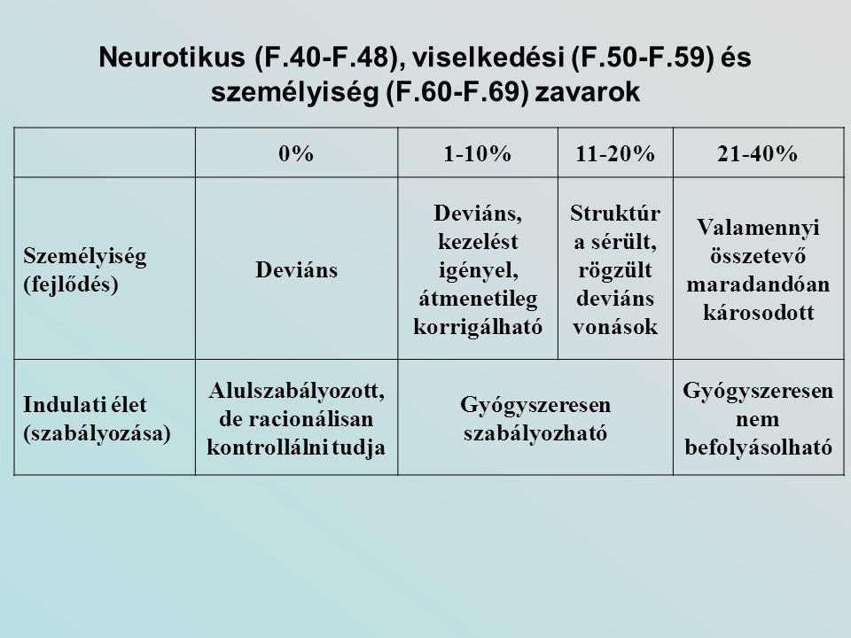 Neurotikus (F.40-F.48), viselkedési (F.50-F.59) és személyiség (F.60-F.69) zavarok 0%1-10%11-20%21-40% Személyiség (fejlődés) Deviáns Deviáns, kezelés