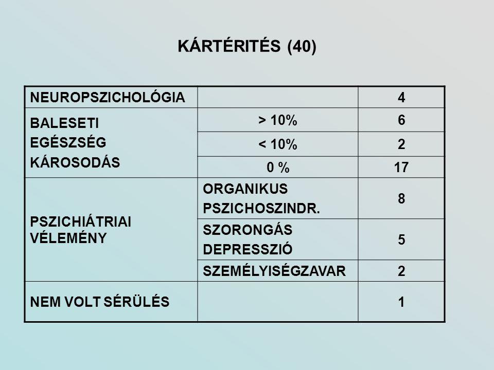 KÁRTÉRITÉS (40) NEUROPSZICHOLÓGIA4 BALESETI EGÉSZSÉG KÁROSODÁS > 10%6 < 10%2 0 %17 PSZICHIÁTRIAI VÉLEMÉNY ORGANIKUS PSZICHOSZINDR. 8 SZORONGÁS DEPRESS