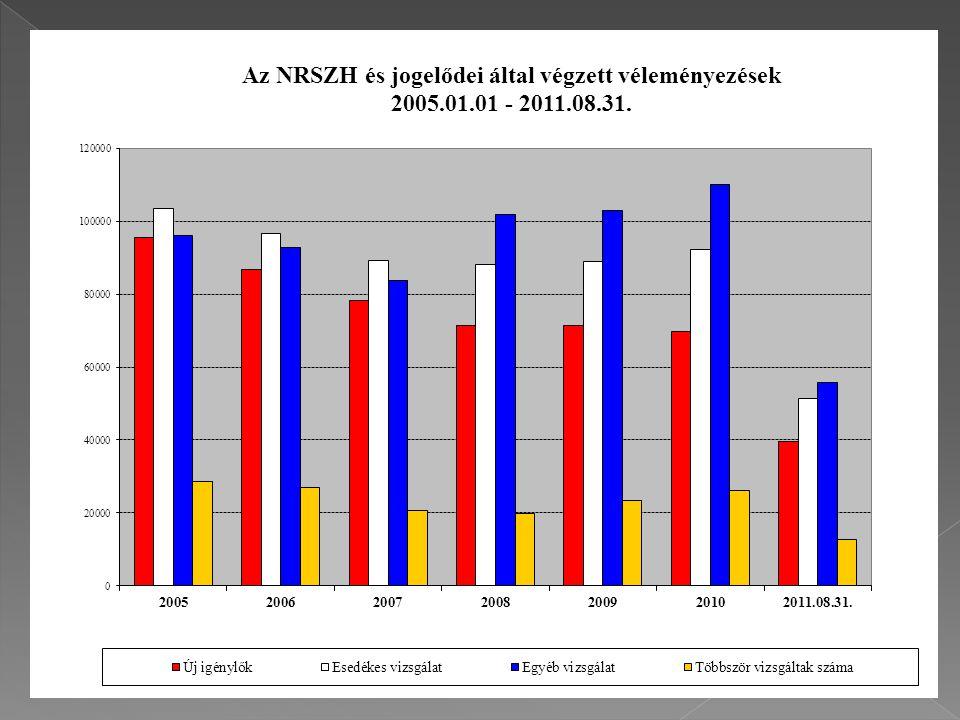 Új igénylők és új rokkantak száma nemenként, korcsoportonként és betegség főcsoportonként 2010.